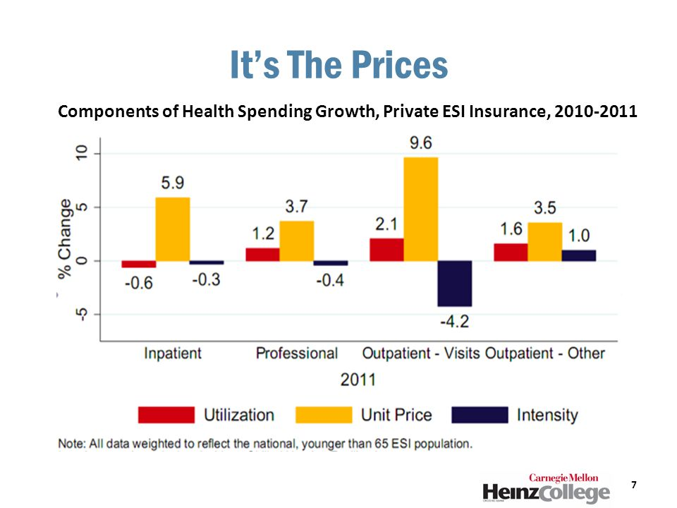 It's The Prices 7 Components of Health Spending Growth, Private ESI Insurance, 2010-2011
