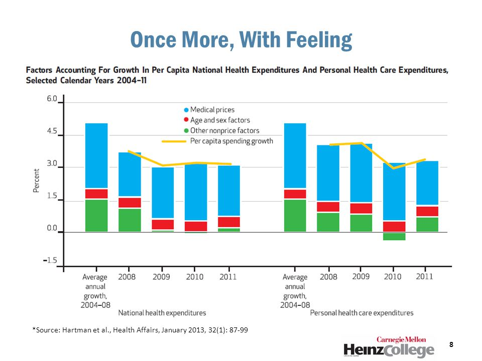 Once More, With Feeling 8 *Source: Hartman et al., Health Affairs, January 2013, 32(1): 87-99