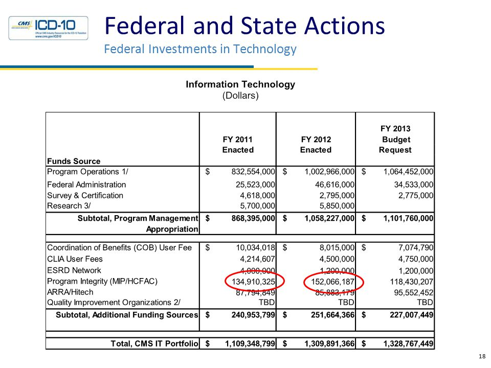 Federal and State Actions Federal Investments in Technology 18