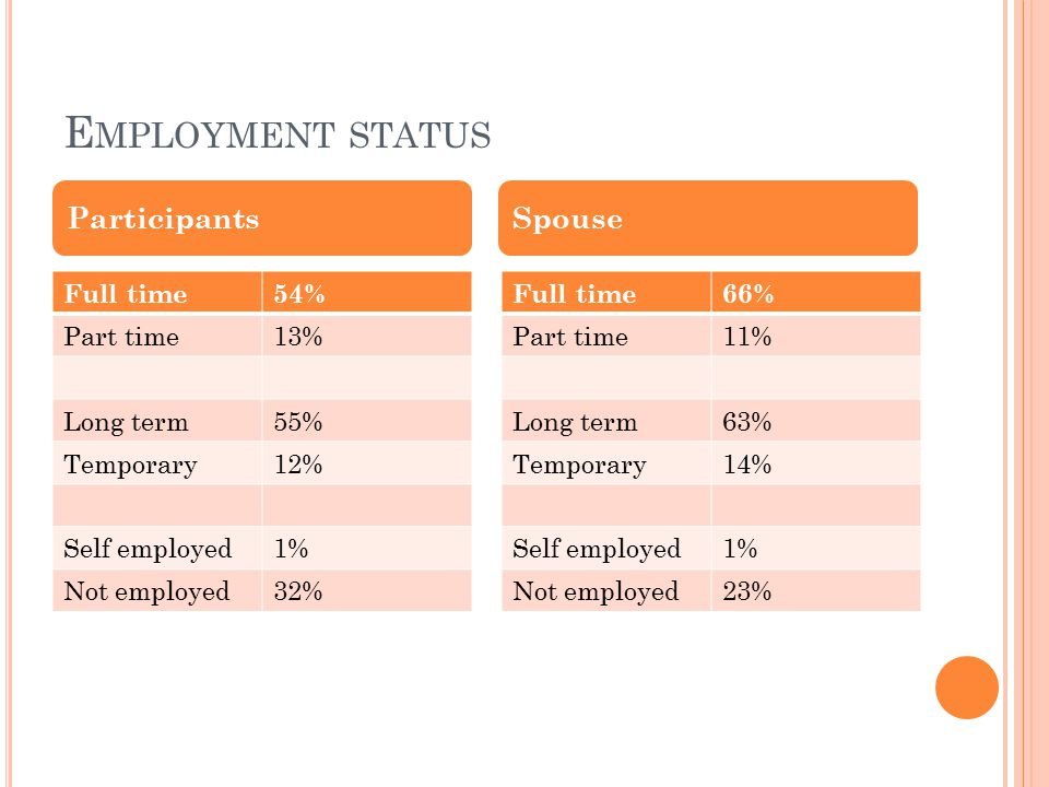 E MPLOYMENT STATUS Full time54% Part time13% Long term55% Temporary12% Self employed1% Not employed32% Full time66% Part time11% Long term63% Temporary14% Self employed1% Not employed23% ParticipantsSpouse