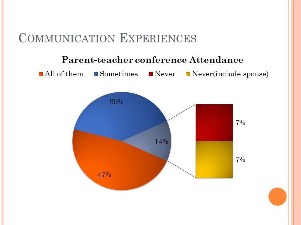 C OMMUNICATION E XPERIENCES