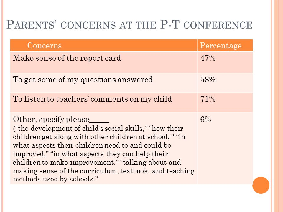 P ARENTS ' CONCERNS AT THE P-T CONFERENCE ConcernsPercentage Make sense of the report card47% To get some of my questions answered58% To listen to teachers' comments on my child71% Other, specify please_____ ( the development of child's social skills, how their children get along with other children at school, in what aspects their children need to and could be improved, in what aspects they can help their children to make improvement. talking about and making sense of the curriculum, textbook, and teaching methods used by schools. 6%