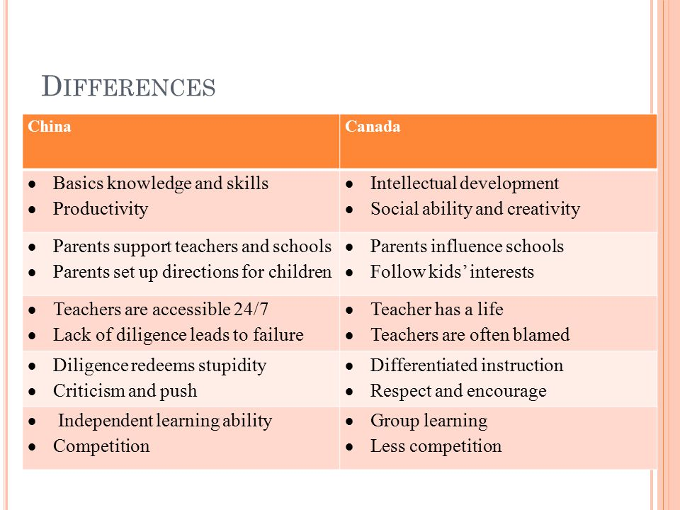 D IFFERENCES ChinaCanada  Basics knowledge and skills  Productivity  Intellectual development  Social ability and creativity  Parents support teachers and schools  Parents set up directions for children  Parents influence schools  Follow kids' interests  Teachers are accessible 24/7  Lack of diligence leads to failure  Teacher has a life  Teachers are often blamed  Diligence redeems stupidity  Criticism and push  Differentiated instruction  Respect and encourage  Independent learning ability  Competition  Group learning  Less competition