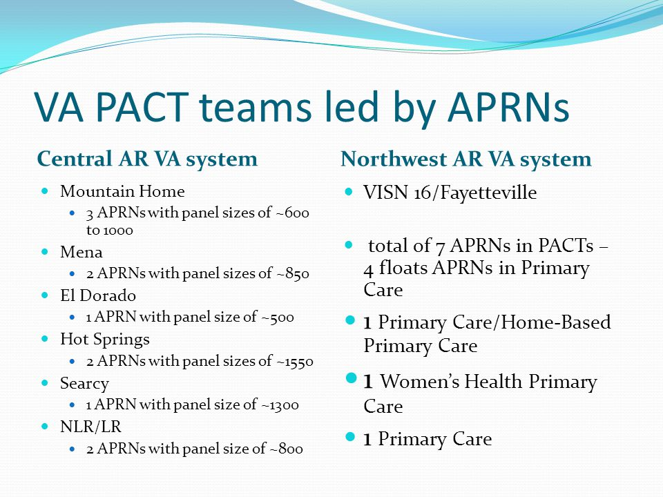 VA PACT teams led by APRNs Central AR VA system Northwest AR VA system Mountain Home 3 APRNs with panel sizes of ~600 to 1000 Mena 2 APRNs with panel