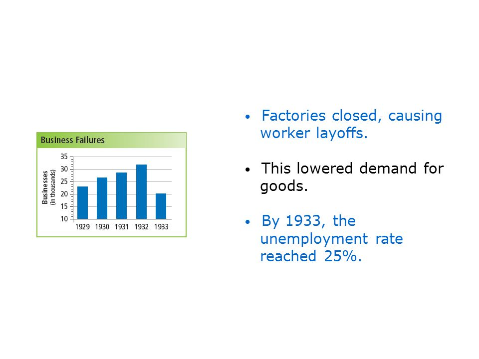 Factories closed, causing worker layoffs. This lowered demand for goods. By 1933, the unemployment rate reached 25%.