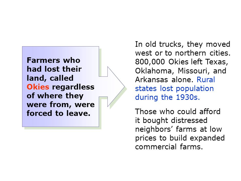 In old trucks, they moved west or to northern cities. 800,000 Okies left Texas, Oklahoma, Missouri, and Arkansas alone. Rural states lost population d