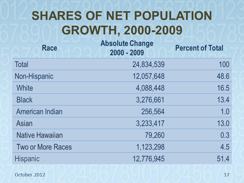 SHARES OF NET POPULATION GROWTH, 2000-2009 Race Absolute Change 2000 - 2009 Percent of Total Total24,834,539100 Non-Hispanic12,057,64848.6 White4,088,44816.5 Black3,276,66113.4 American Indian256,5641.0 Asian Asian3,233,41713.0 Native Hawaiian Native Hawaiian79,2600.3 Two or More Races Two or More Races1,123,2984.5 Hispanic12,776,94551.4 October 201217