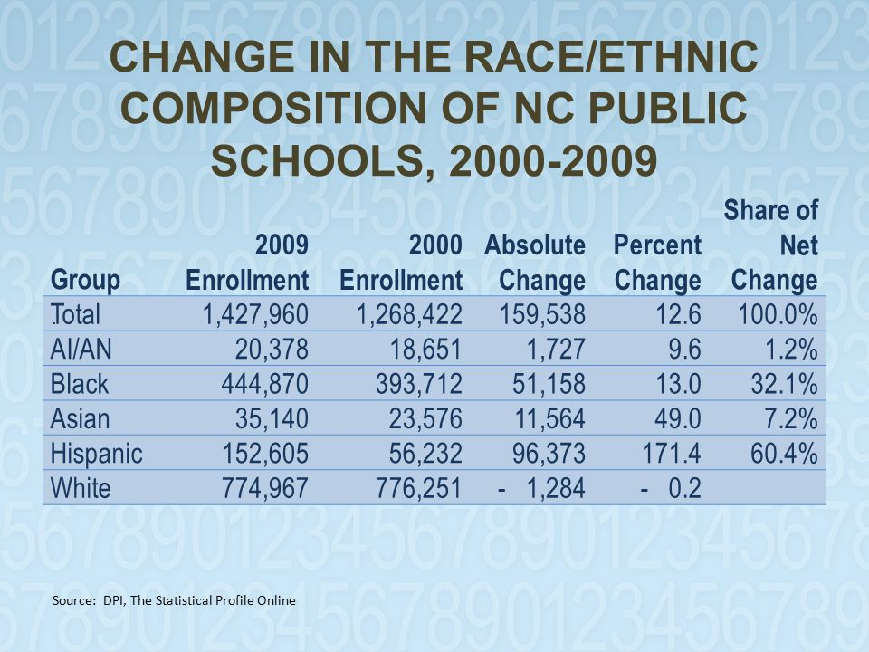 CHANGE IN THE RACE/ETHNIC COMPOSITION OF NC PUBLIC SCHOOLS, 2000-2009 Group 2009 Enrollment 2000 Enrollment Absolute Change Percent Change Share of Net Change Total1,427,9601,268,422159,538 12.6100.0% AI/AN 20,378 18,651 1,727 9.6 1.2% Black 444,870 393,712 51,158 13.0 32.1% Asian 35,140 23,576 11,564 49.0 7.2% Hispanic 152,605 56,232 96,373171.4 60.4% White 774,967 776,251- 1,284- 0.2.