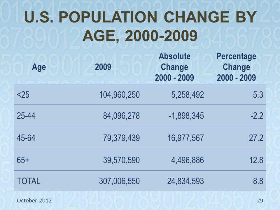 U.S. POPULATION CHANGE BY AGE, 2000-2009 Age2009 Absolute Change 2000 - 2009 Percentage Change 2000 - 2009 <25104,960,2505,258,4925.3 25-4484,096,278-