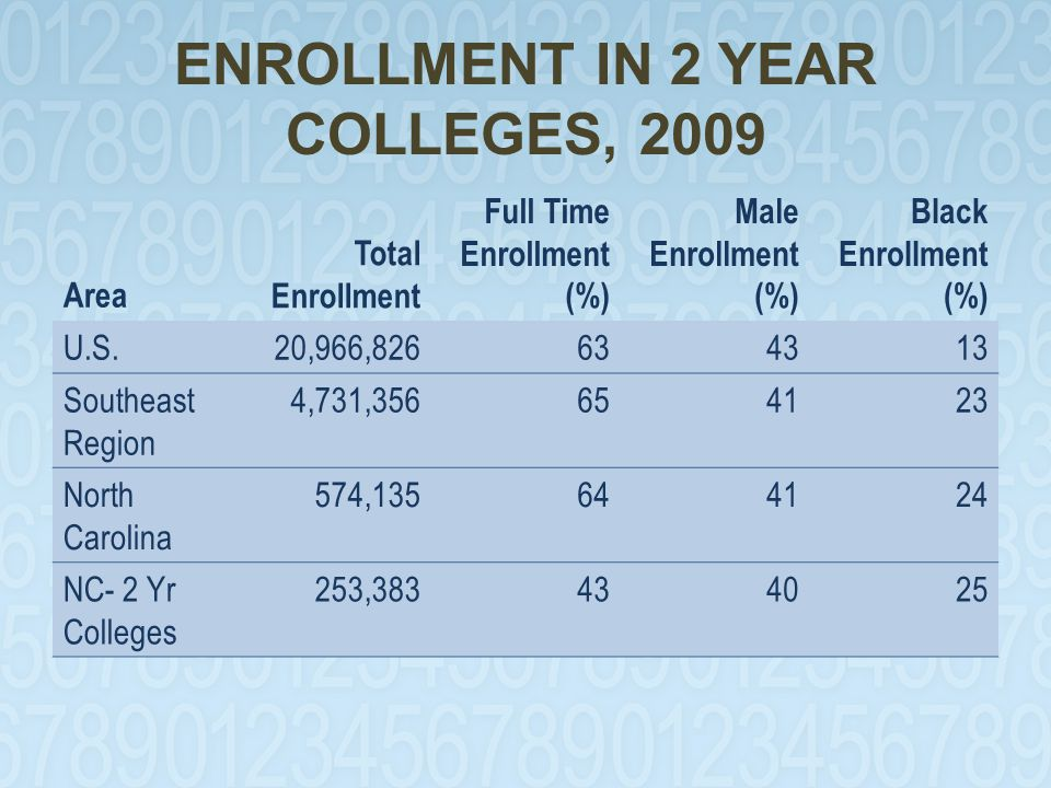 ENROLLMENT IN 2 YEAR COLLEGES, 2009 Area Total Enrollment Full Time Enrollment (%) Male Enrollment (%) Black Enrollment (%) U.S.20,966,826634313 Southeast Region 4,731,356654123 North Carolina 574,135644124 NC- 2 Yr Colleges 253,383434025