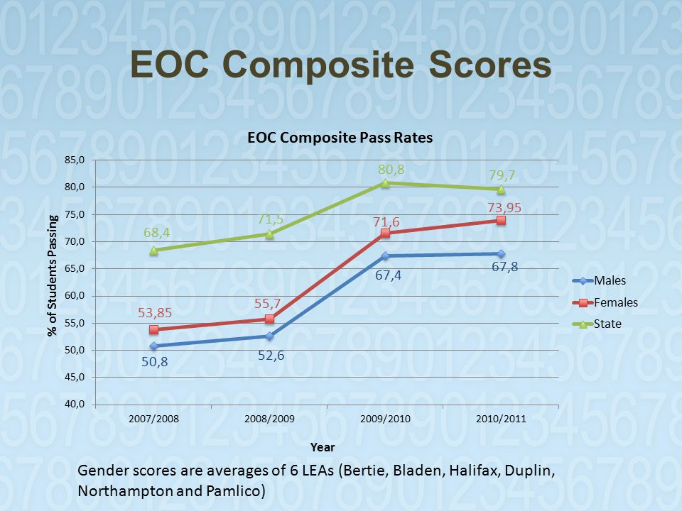 EOC Composite Scores Gender scores are averages of 6 LEAs (Bertie, Bladen, Halifax, Duplin, Northampton and Pamlico)