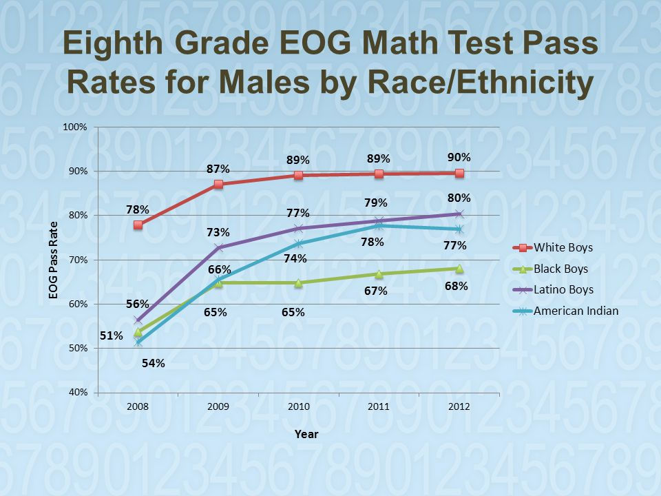Eighth Grade EOG Math Test Pass Rates for Males by Race/Ethnicity