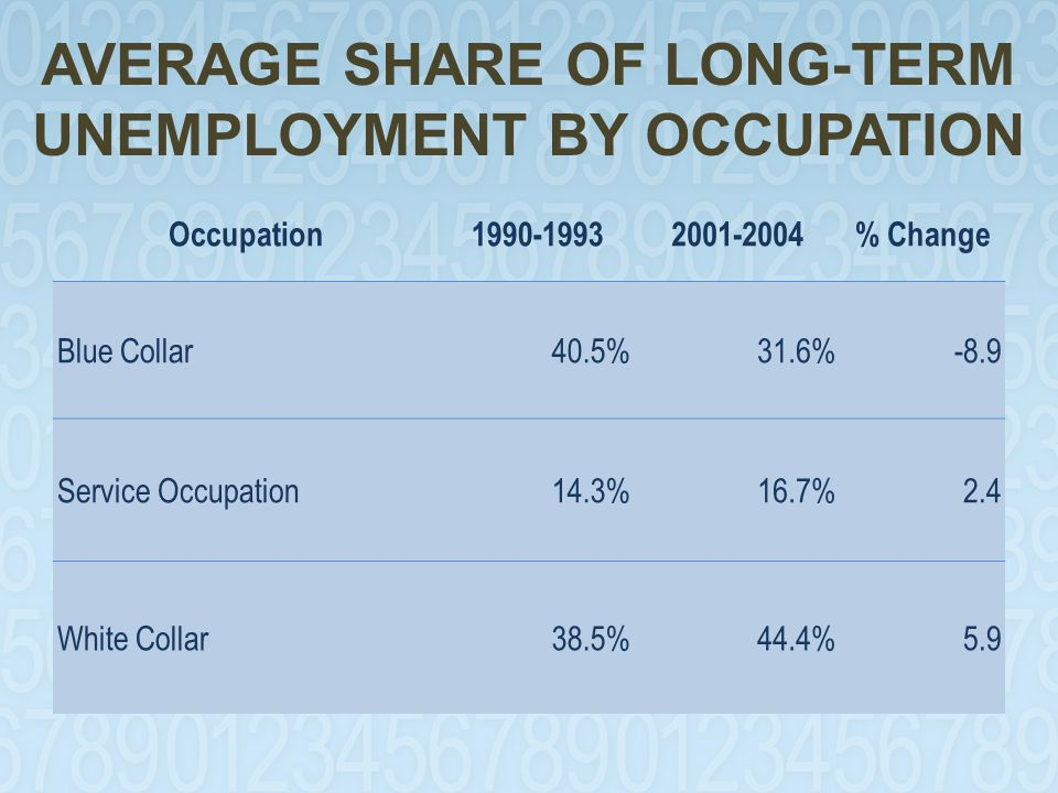 AVERAGE SHARE OF LONG-TERM UNEMPLOYMENT BY OCCUPATION Occupation1990-19932001-2004% Change Blue Collar40.5%31.6%-8.9 Service Occupation14.3%16.7%2.4 White Collar38.5%44.4%5.9