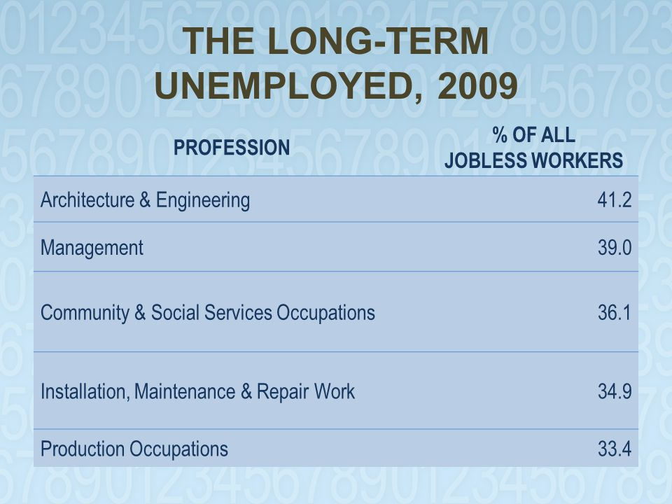 THE LONG-TERM UNEMPLOYED, 2009 PROFESSION % OF ALL JOBLESS WORKERS Architecture & Engineering41.2 Management39.0 Community & Social Services Occupations36.1 Installation, Maintenance & Repair Work34.9 Production Occupations33.4