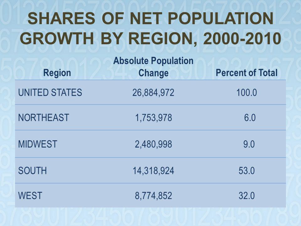 NORTH CAROLINA FOREIGN BORN POPULATION GROWTH, 1990-2007
