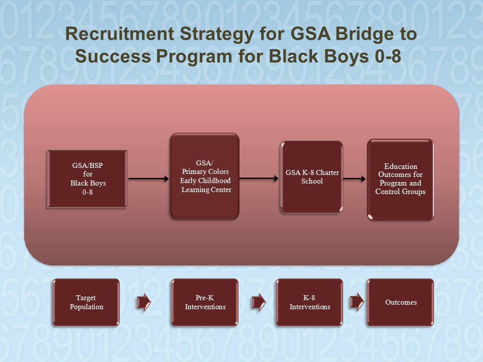 Recruitment Strategy for GSA Bridge to Success Program for Black Boys 0-8 GSA/BSP for Black Boys 0-8 GSA/ Primary Colors Early Childhood Learning Center GSA K-8 Charter School Education Outcomes for Program and Control Groups Target Population Pre-K Interventions K-8 Interventions Outcomes