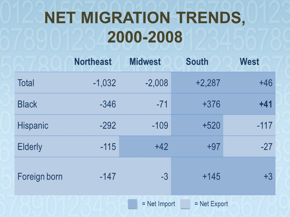 NET MIGRATION TRENDS, 2000-2008 NortheastMidwestSouthWest Total-1,032-2,008+2,287+46 Black-346-71+376 +41 Hispanic-292-109+520-117 Elderly-115+42+97-27 Foreign born-147-3+145+3 = Net Import= Net Export