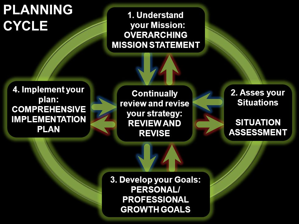 1. Understand your Mission: OVERARCHING MISSION STATEMENT 3. Develop your Goals: PERSONAL/ PROFESSIONAL GROWTH GOALS 2. Asses your Situations SITUATIO