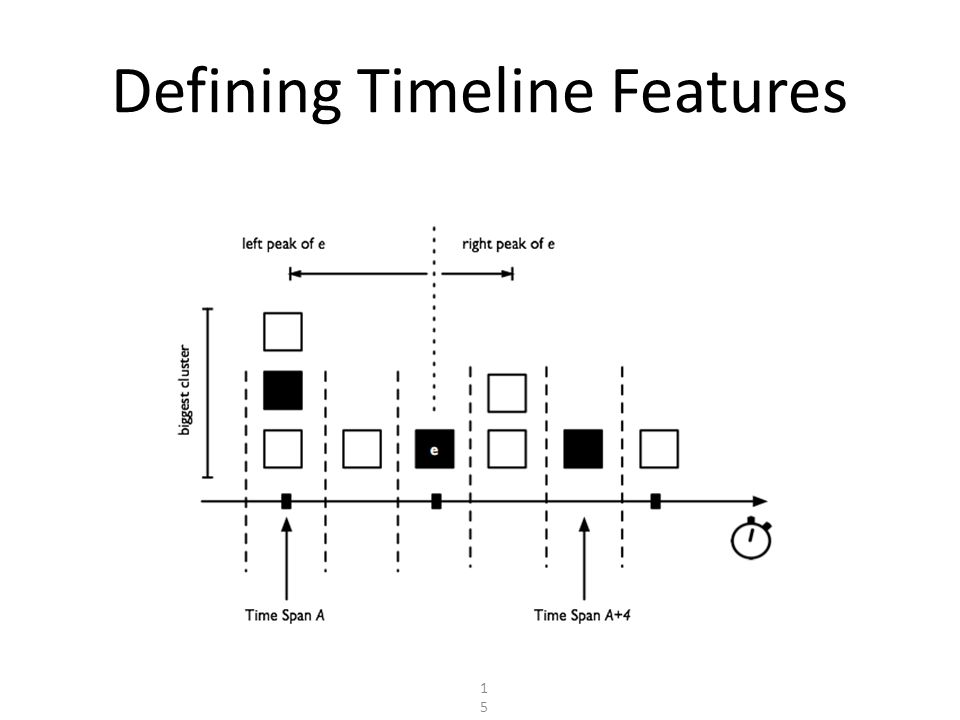 Defining Timeline Features 15