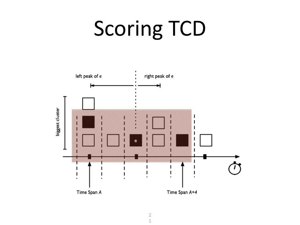 Scoring TCD 21