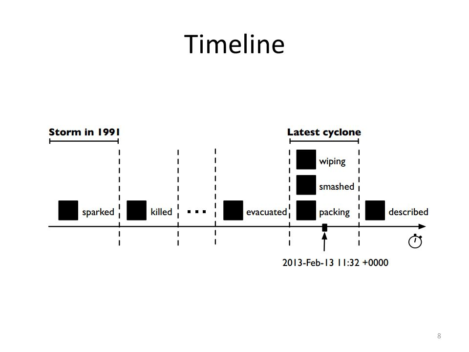 Length as a Metric Use the length of a timeline as a gauge of its accuracy Drop the use of timelines which are less than the average length, computed over the whole input document collection 29