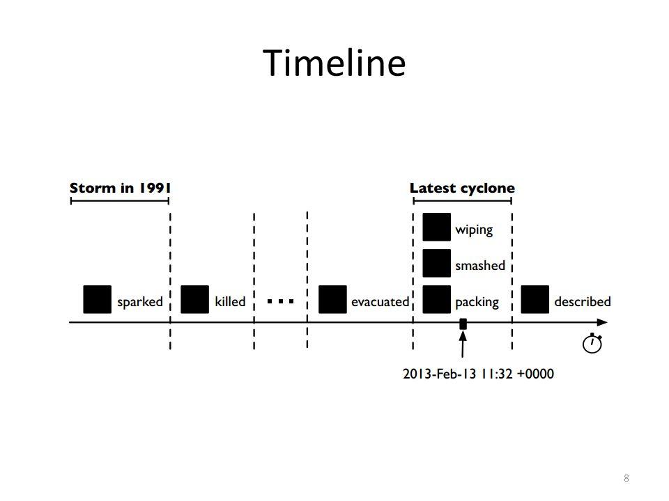 Timeline 8