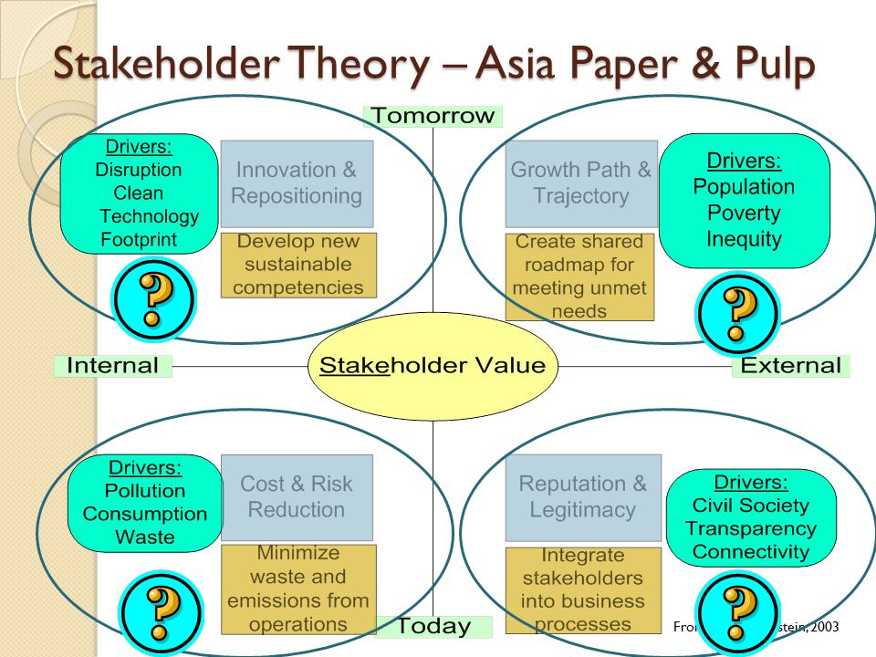 Stakeholder Theory – Asia Paper & Pulp From Hart & Milstein, 2003
