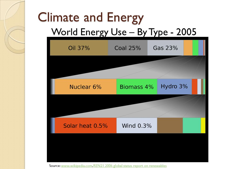 Climate and Energy World Energy Use – By Type - 2005 Source: www.wikipedia.com, REN21 2006 global status report on renewableswww.wikipedia.comREN21 2006 global status report on renewables