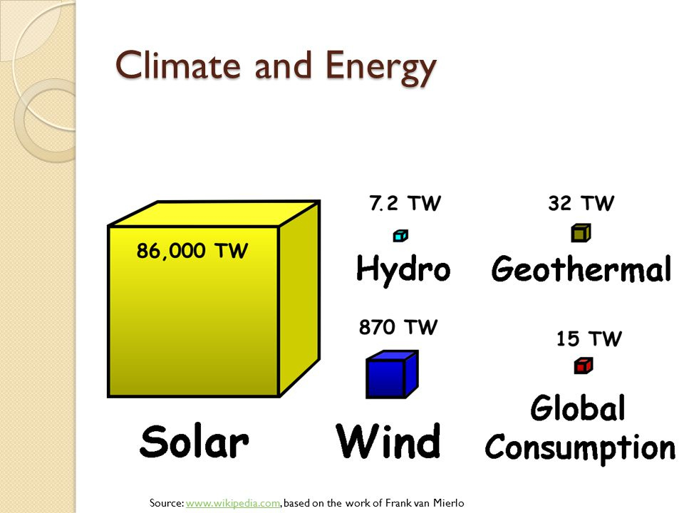 Climate and Energy Source: www.wikipedia.com, based on the work of Frank van Mierlowww.wikipedia.com