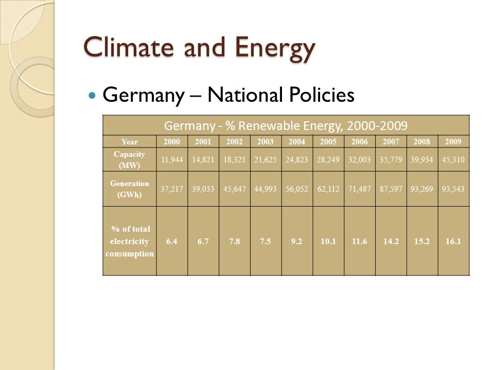 Germany – National Policies Direct investment in R&D; Direct subsidies; Government-sponsored loans; Tax allowances; Subsidies for operational costs/feed-in tariffs.