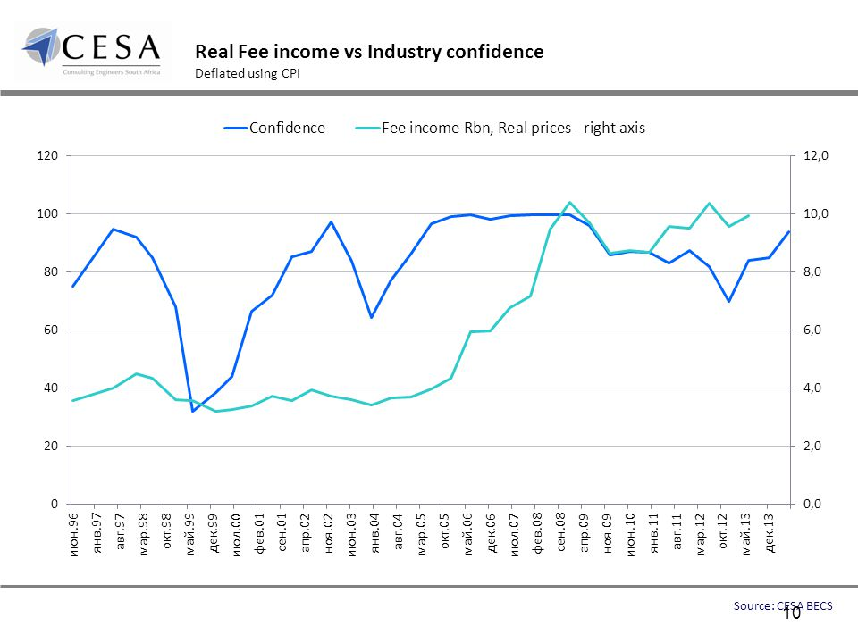 Real Fee income vs Industry confidence Deflated using CPI Source: CESA BECS 10