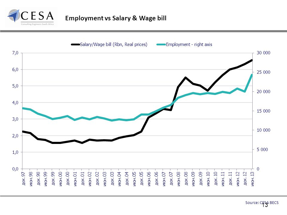 Employment vs Salary & Wage bill Source: CESA BECS 13