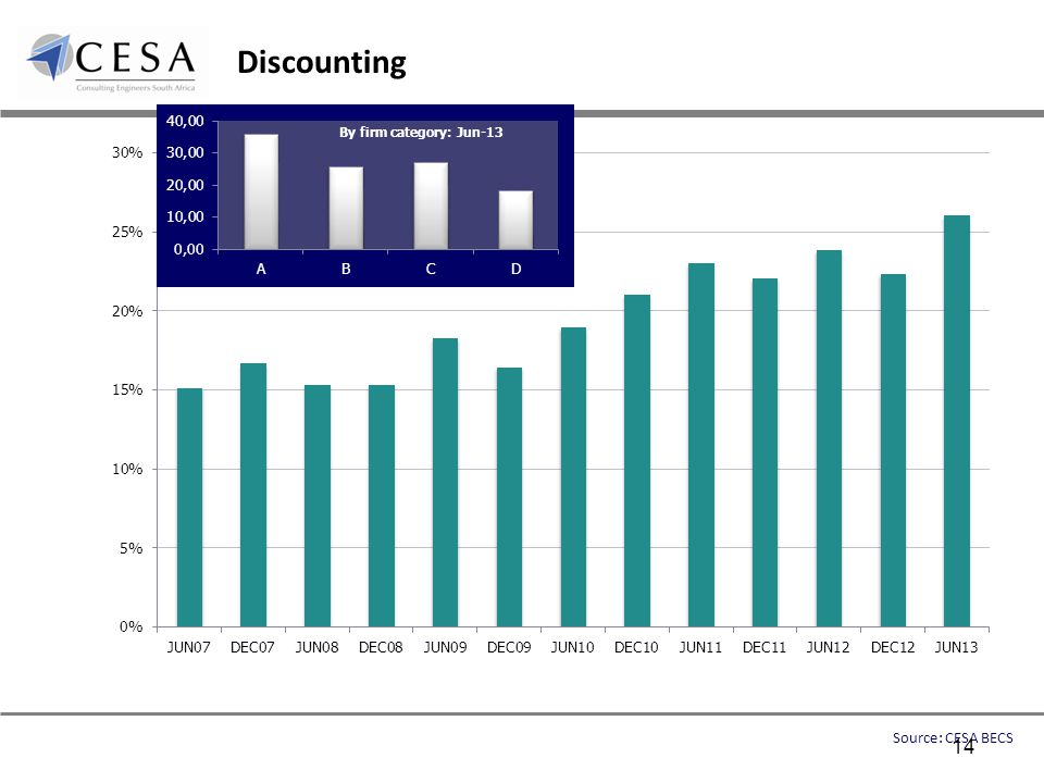 Discounting Source: CESA BECS 14