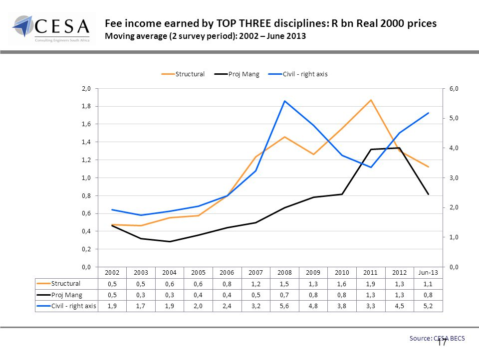 Fee income earned by TOP THREE disciplines: R bn Real 2000 prices Moving average (2 survey period): 2002 – June 2013 Source: CESA BECS 17