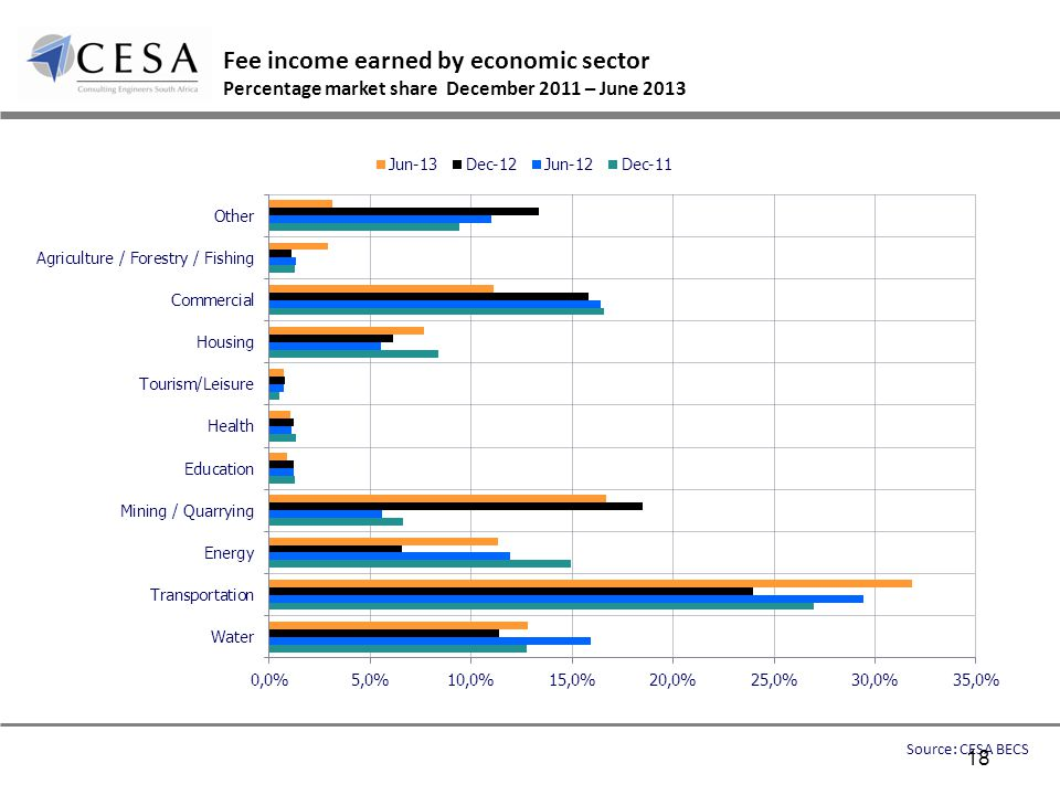 Fee income earned by economic sector Percentage market share December 2011 – June 2013 Source: CESA BECS 18