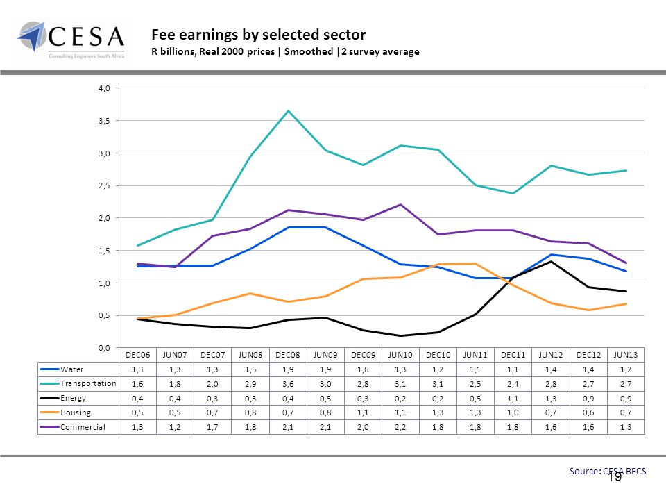 Fee earnings by selected sector R billions, Real 2000 prices | Smoothed |2 survey average Source: CESA BECS 19