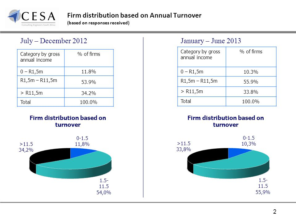 Firm distribution based on Annual Turnover (based on responses received) Category by gross annual income % of firms 0 – R1,5m 11.8% R1,5m – R11,5m 53.
