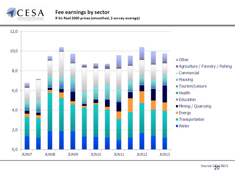 Fee earnings by sector R bn Real 2000 prices (smoothed, 2 survey average) Source: CESA BECS 20