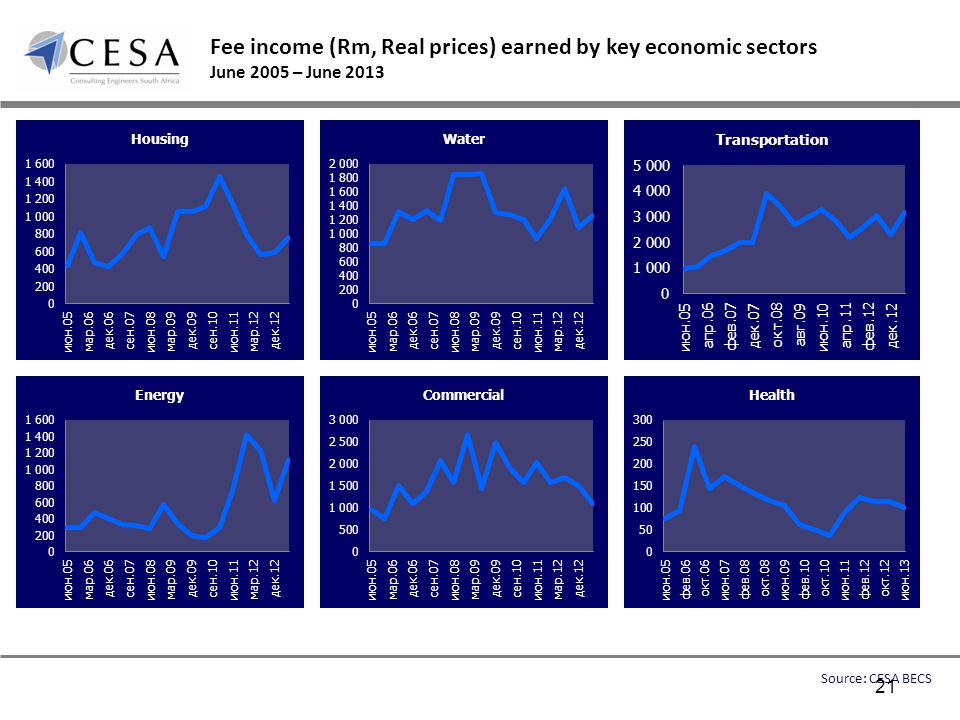 Fee income (Rm, Real prices) earned by key economic sectors June 2005 – June 2013 Source: CESA BECS 21