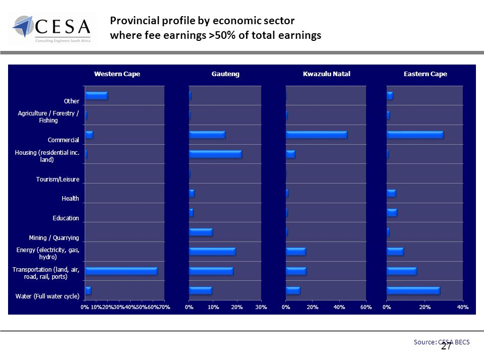 Provincial profile by economic sector where fee earnings >50% of total earnings Source: CESA BECS 27