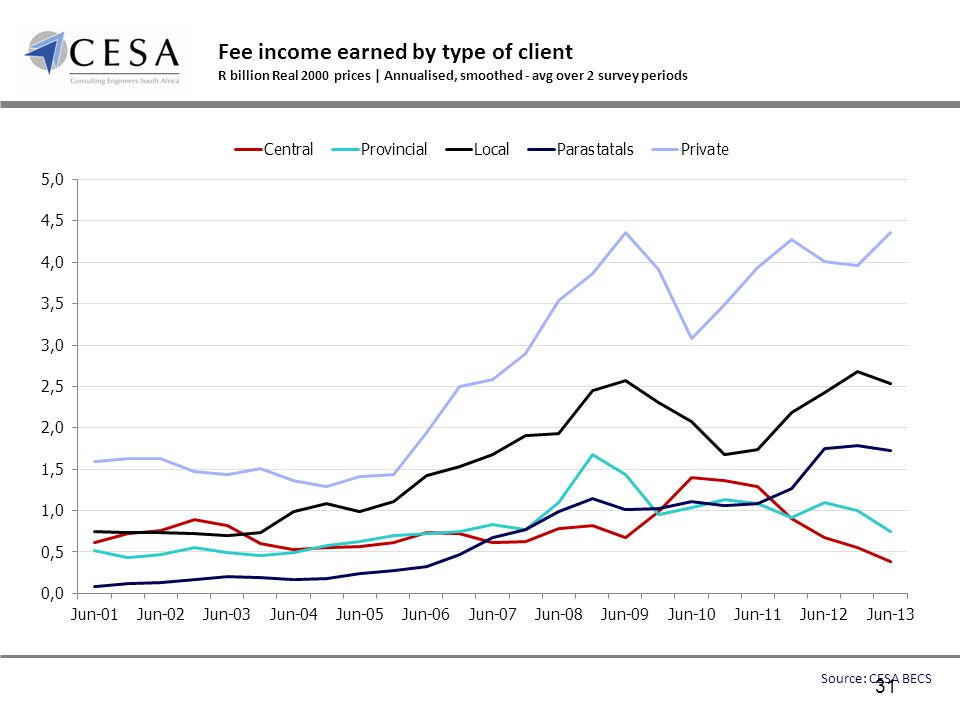 Fee income earned by type of client R billion Real 2000 prices | Annualised, smoothed - avg over 2 survey periods Source: CESA BECS 31