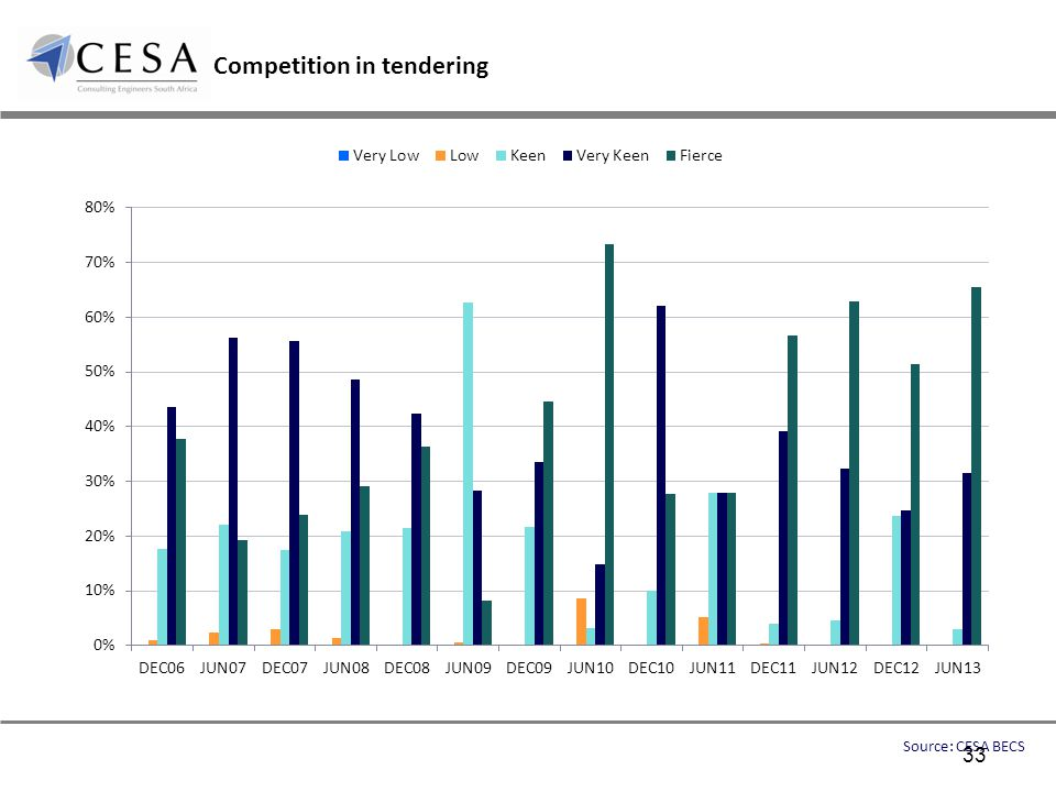 Competition in tendering Source: CESA BECS 33