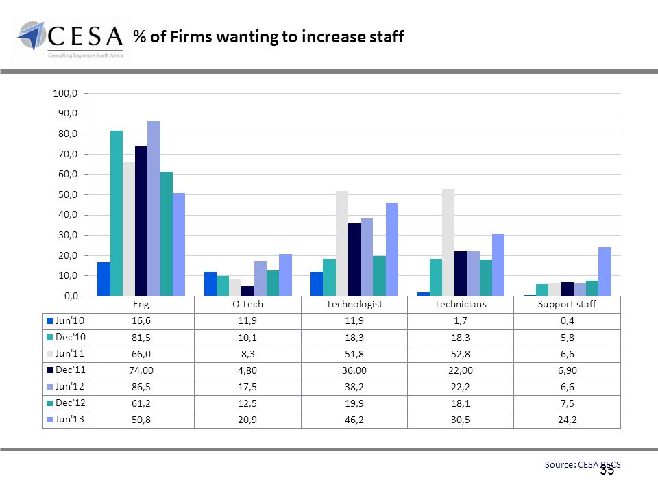% of Firms wanting to increase staff Source: CESA BECS 35