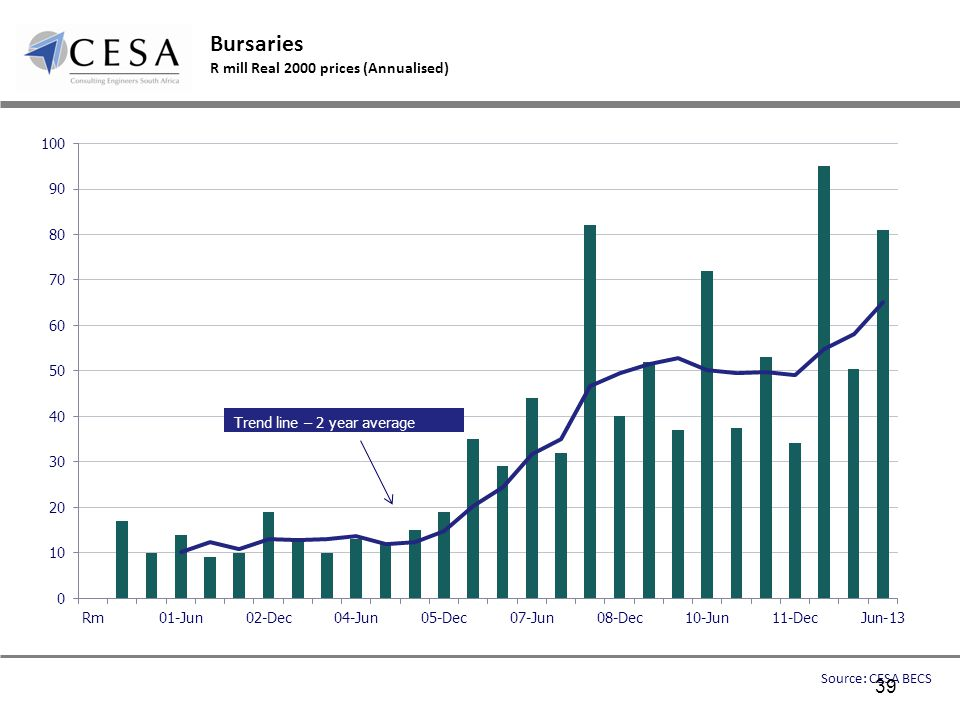 Bursaries R mill Real 2000 prices (Annualised) Source: CESA BECS 39