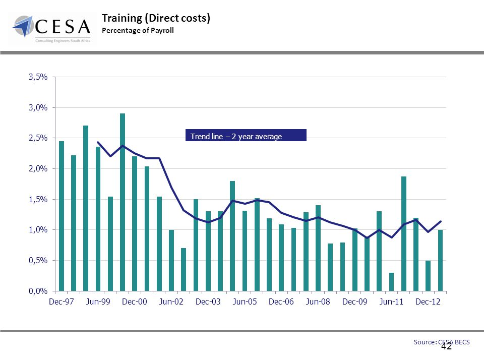 Training (Direct costs) Percentage of Payroll Source: CESA BECS Trend line – 2 year average 42