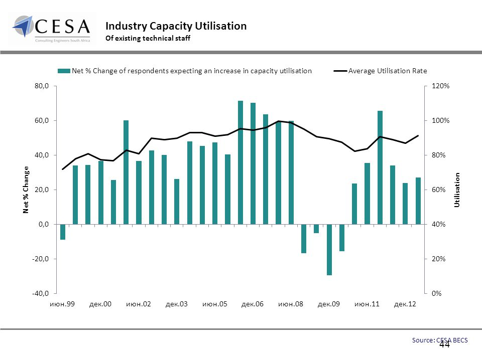 Industry Capacity Utilisation Of existing technical staff Source: CESA BECS 44