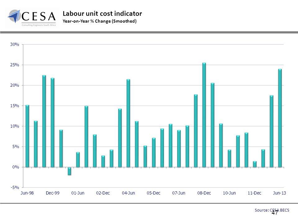 Labour unit cost indicator Year-on-Year % Change (Smoothed) Source: CESA BECS 47