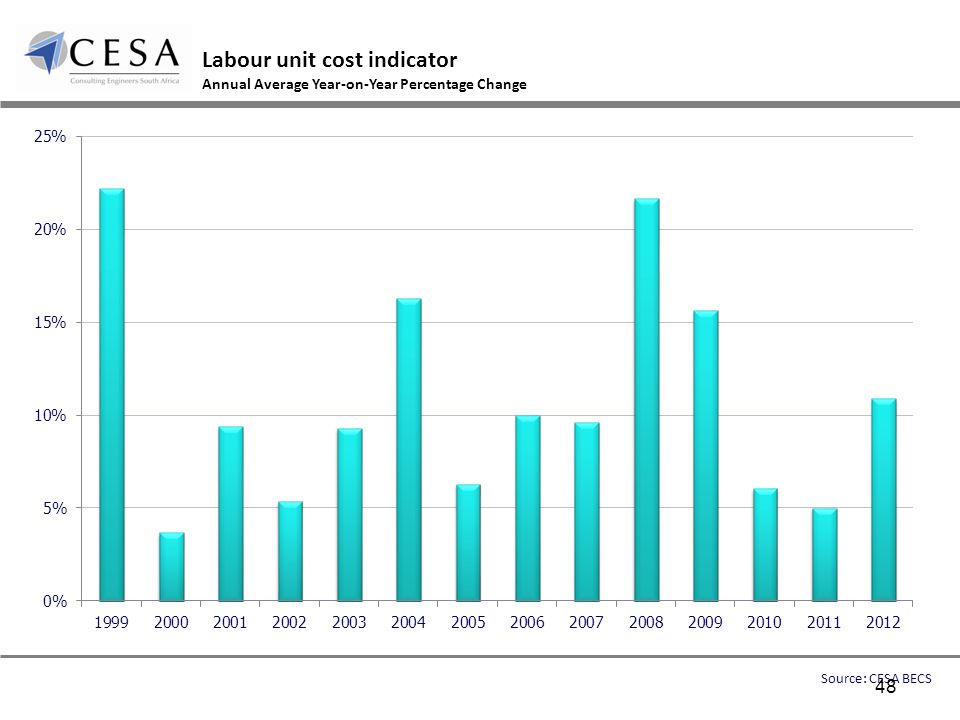 Labour unit cost indicator Annual Average Year-on-Year Percentage Change Source: CESA BECS 48