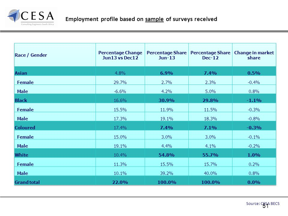 Employment profile based on sample of surveys received Source: CESA BECS 51