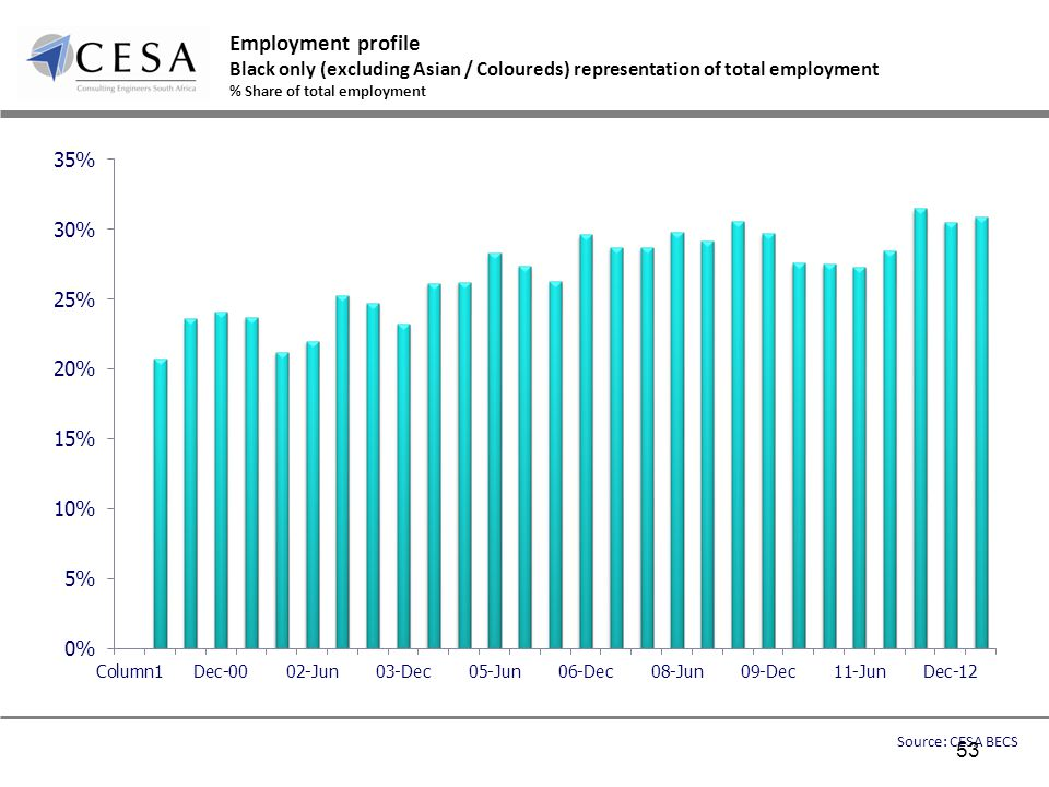 Employment profile Black only (excluding Asian / Coloureds) representation of total employment % Share of total employment Source: CESA BECS 53